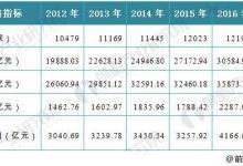 2018输配电设备行业现状分析:需求增加