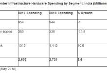 2018年印度数据中心支出达27亿美元