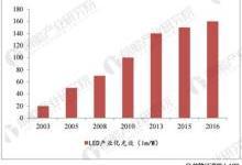 LED产业高速发展 智能照明乃大势所趋