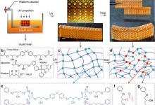 用于可持续3D打印的热固性光敏材料