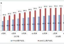 100M及以上固宽接入用户占比达47.1%