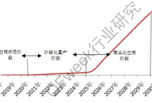 中国氢燃料电池汽车产业发展报告分析