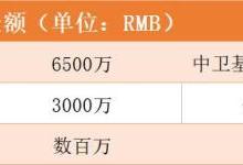 """【首发】贝登医疗完成1亿元A+轮融资""""新链主"""""""