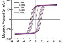 稀土永磁材料:烧结钕铁硼最新研究进展
