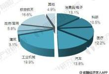 2018年中国3D打印市场将达22.5亿美元
