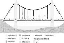 """监测云平台为大型桥梁""""保健随诊"""""""