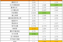 光伏组件价格2019或降至2-2.2元/瓦