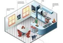 2050年的住房:可感知、可量化、更懂你