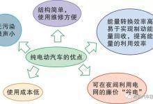 新能源汽车技术13-汽车构造(北汽篇)