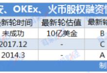 币安、OKEx、火币究竟值多少钱?