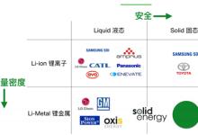 固态锂金属电池是提升能量密度最优方案