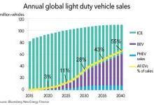 2040年电动汽车需要两千太瓦时电力