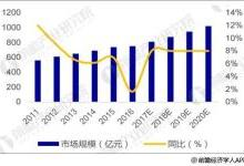 低压电器发展趋势分析 市场集中度有望提升