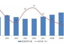 风电行业下半年边际变化分析