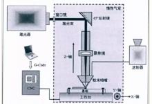 LENS与SLM金属3D打印技术对比