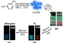 碳基纳米发光材料长寿命发射调控与应用