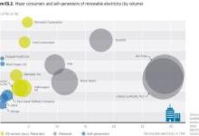 全球企业采购再生能源电力465太瓦时