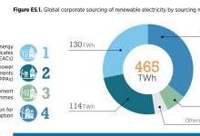 2017年全球企业采购可再生能源电力465太瓦时