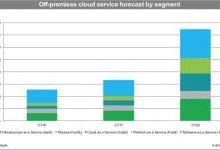 2022年全球云计算服务的总收入将达到3740亿美元