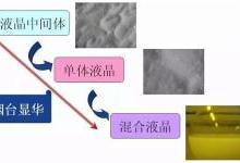 高端液晶材料如何扼制中国面板显示的喉咙?