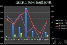 激光新三板公司业绩分析及市场预测