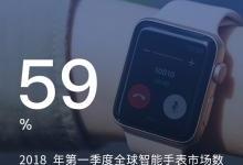 苹果手表收割智能手表行业59%收入