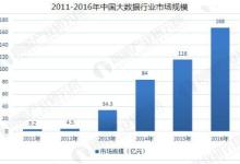 政策利好中国大数据行业发展