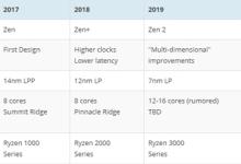 AMD Zen 2被曝12核起步:7nm下火力全开