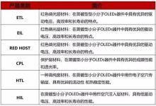 """揭秘韩国OLED发光材料界""""两座山"""""""