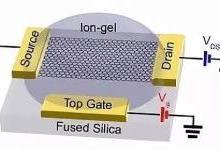 石墨烯非线性光学研究获得新进展