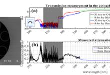 抗光子暗化深紫外传能空芯光纤研究获进展