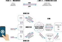 工业区块链:分布式智能生产网络