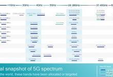 网速飙至千兆 5G如何玩转频谱资源
