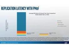 Intel发布容量高达512G内存条