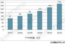中国基因测序预测 2022市场将破150亿元