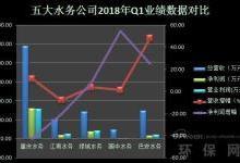 水务公司业绩对比及市场发展趋势分析