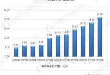 中国手机行业发展:面向世界开拓市场