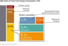 再生能源使用不均:制冷供暖等止步不前