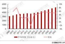 中国医疗器械市场前景分析