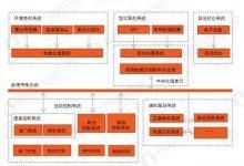 中国自动驾驶前景分析 智能网联快速发展