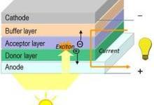 有机柔性光伏电池效率破记录达7.4%