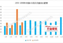 2018年4月份中国LED芯片市场出口分析
