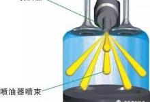 图解发动机技术19-汽油直喷发动机高压供油系统