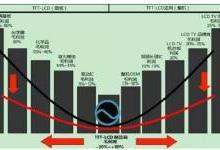 全球偏光片产业发展及其市场趋势分析