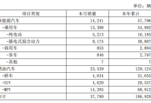 比亚迪5月新能源车销量破1.4万台