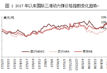 2018年1-4月国际能源形势分析