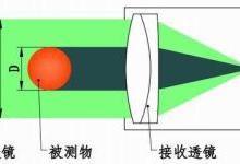 核电站燃料UO2芯块直径在线光电测量