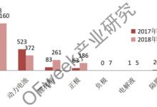 预计:未来锂电材料投资仍保持增长趋势