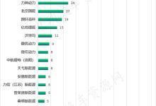 324款纯电动车配套动力电池企业排行榜