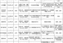 """资本""""钟爱""""的24家国内自动驾驶初创企业"""